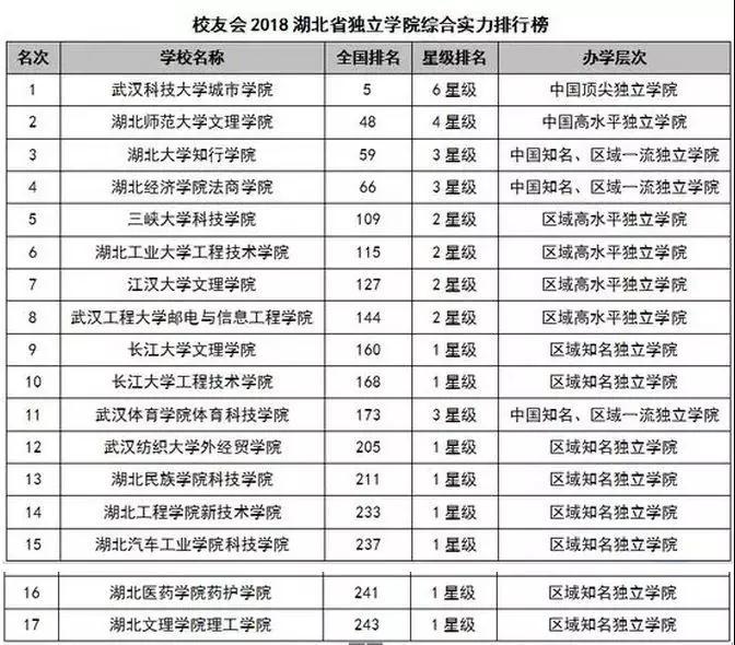 湖北省大学排行榜